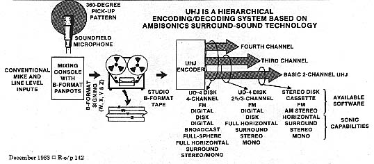 The UHJ Hierarchy
